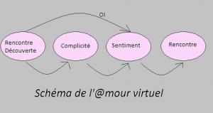 amour virtuel schèma